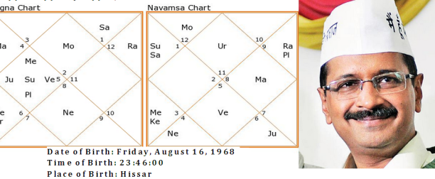 Arvind Kejriwal horoscope/Birth Chart and transit of Saturn