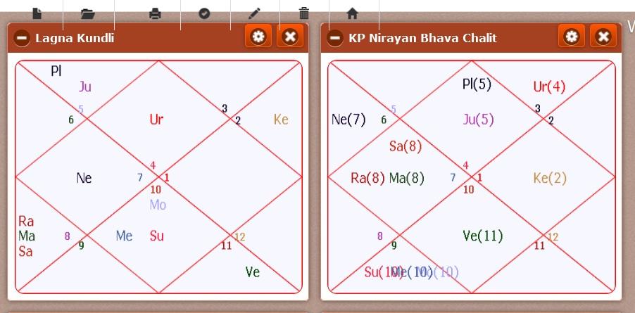Mayawati horoscope