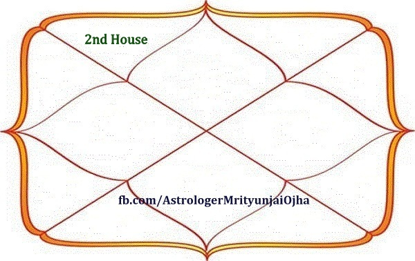 2nd House Of Horoscope In Vedic Astrology Astrovikalp